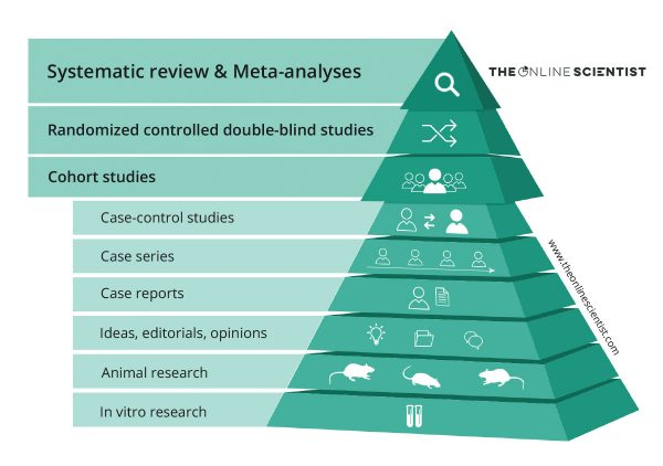 Levels of evidence pyramid NEW by The Online Scientist
